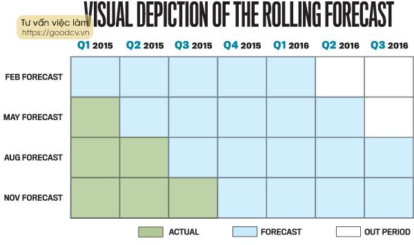 Các bước lập Rolling Forecast hiệu quả